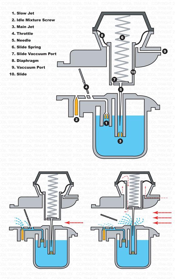 Buell Blast Motorcycle Forum - Engine - Carburetion ...