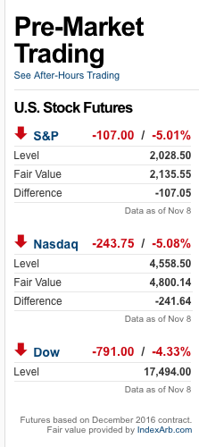Dow down 800