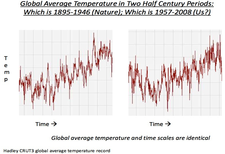 Current warming? Same as before.